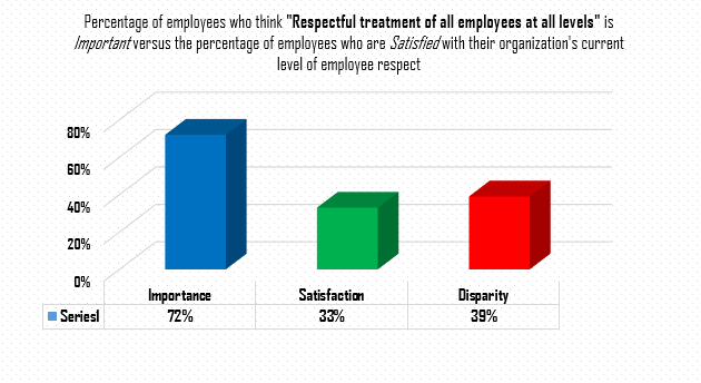 Mutual Respect in the Workplace